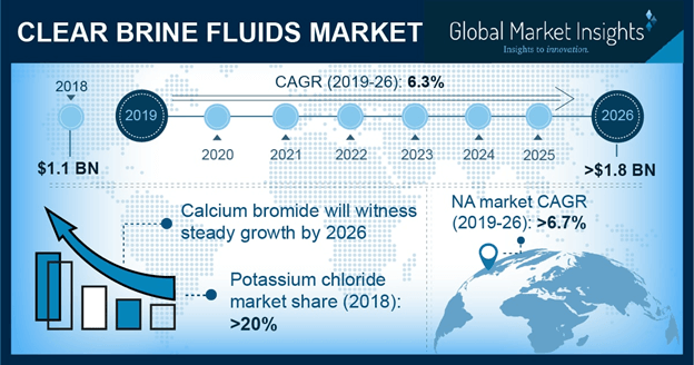 U.S. Clear Brine Fluids Market size, by product, 2013-2024 (USD Million)