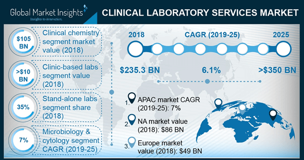 U.S. Clinical Laboratory Services Market, By Test Type, 2018 & 2025 (USD Billion)