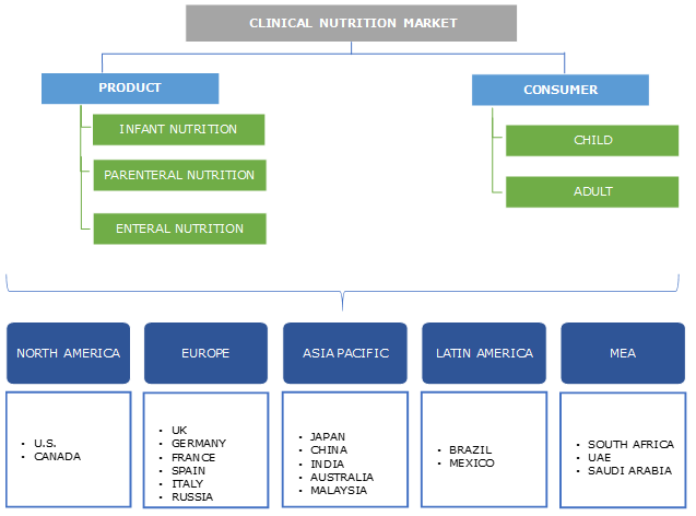 Clinical Nutrition Market Segmentation