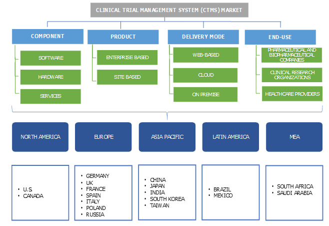 Clinical Trial Management System Market Growth Analysis