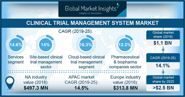 U.S. Clinical Trial Management System Market Size, By Product, 2018 & 2025 (USD Million)