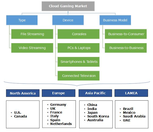 Cloud Gaming Market Segmentation