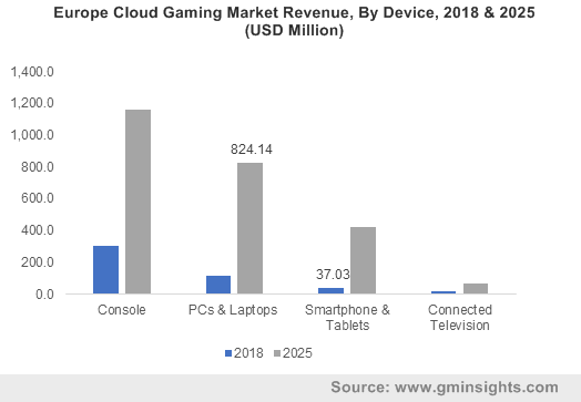 Europe Cloud Gaming Market Revenue, By Device, 2018 & 2025 (USD Million)