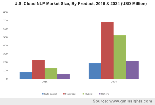 U.S. Cloud NLP Market Size, By Product, 2016 & 2024 (USD Million)