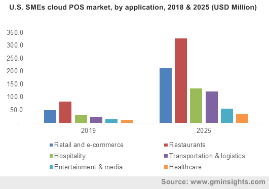 U.S. SMEs cloud POS market, by application, 2018 & 2025 (USD Million)