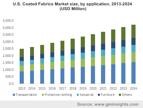 Coated Fabrics Market by Application
