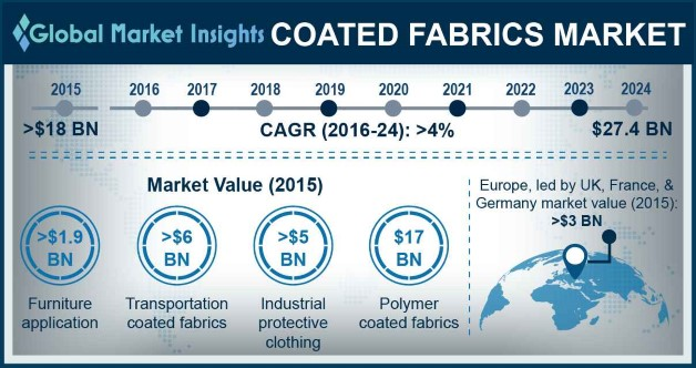 U.S. Coated Fabrics Market size, by application, 2013-2024 (USD Million)