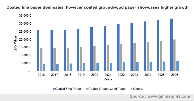 Coated fine paper dominates, however coated groundwood paper showcases higher growth