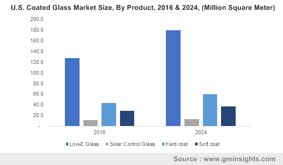 U.S. Coated Glass Market Size, By Product, 2016 & 2024, (Million Square Meter)