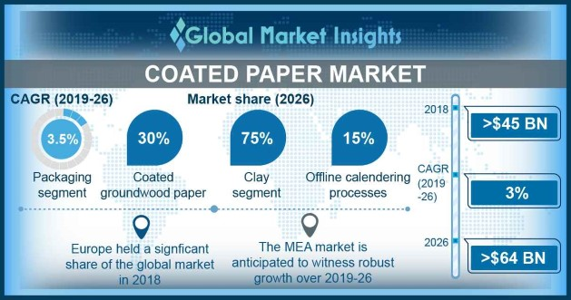 U.S. Coated Paper Market size, by application, 2015 & 2024 (USD million)