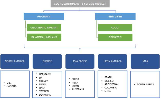 Cochlear Implant Systems Market Segmentation