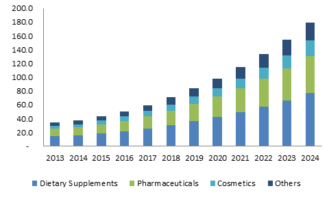 Europe Coenzyme Q10 Market size, by application, 2013-2024 (USD Million)