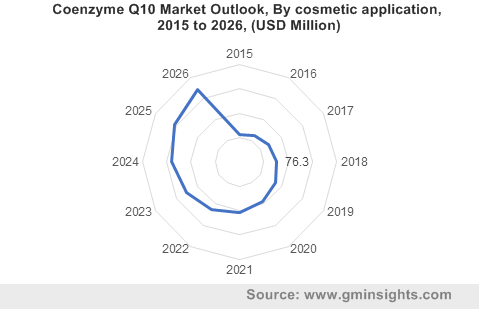 Coenzyme Q10 Market Outlook, By cosmetic application, 2015 to 2026, (USD Million)