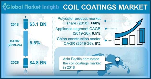 U.S Coil Coatings Market size, by end-user, 2013-2024 (USD Million)