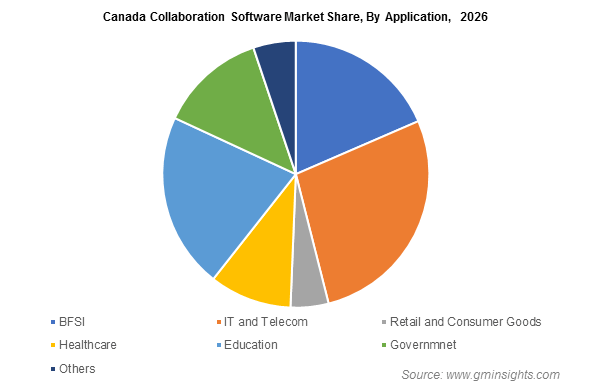 Canada Collaboration Software Market By Application