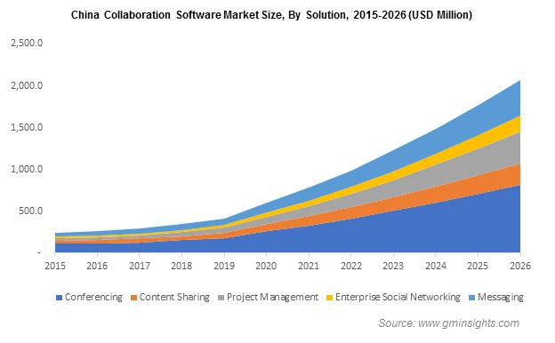 China Collaboration Software Market