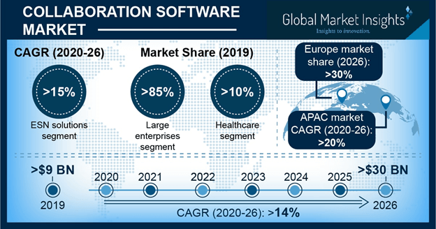 Collaboration Software Market