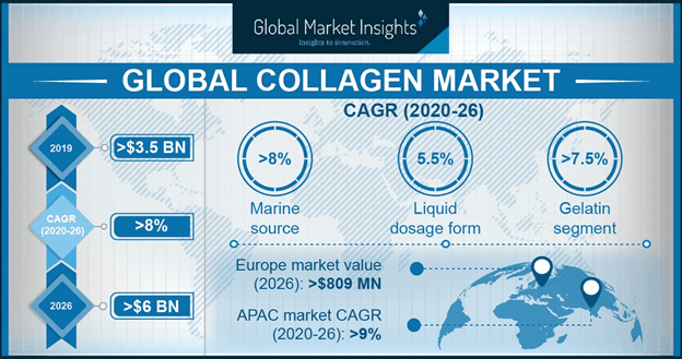 Collagen Market