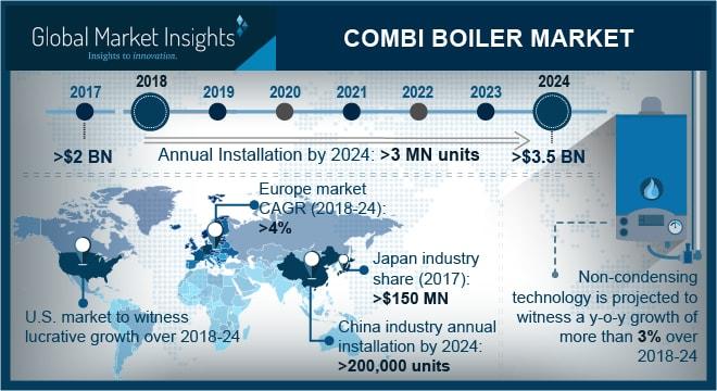 Combi Boiler Market