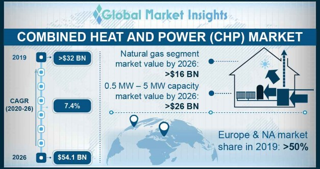 U.S. Combined Heat And Power Market Size, By Fuel 2016 & 2024 (MW)