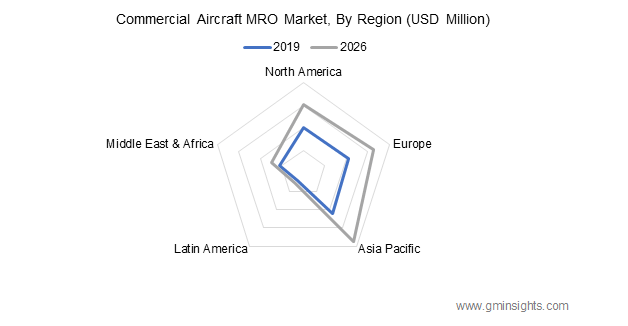 Commercial Aircraft MRO Market By Region