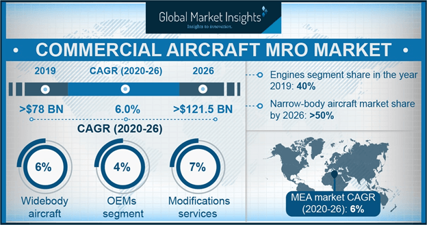 Commercial Aircraft MRO Market