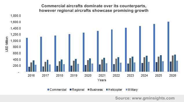 Commercial aircrafts dominate over its counterparts, however regional aircrafts showcase promising growth