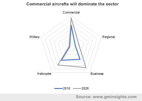 Commercial aircrafts will dominate the sector