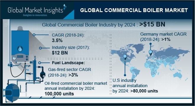 Global Commercial Boiler Market