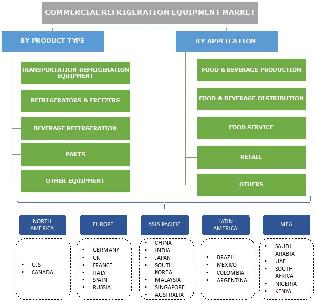 Commercial Refrigeration Equipment Market Segmentation