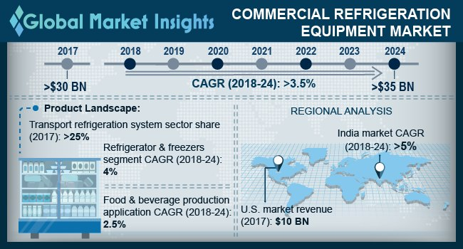 UK commercial refrigeration equipment market size, by product, 2017 & 2024 (USD Million)