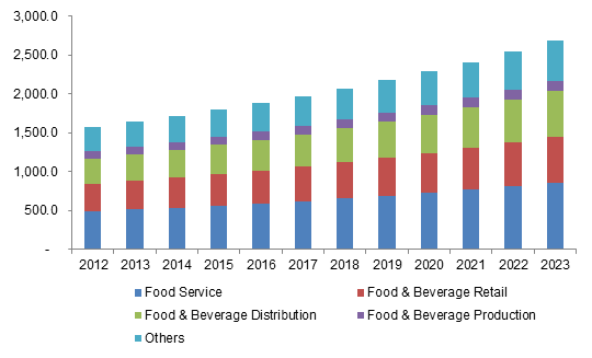 Germany commercial refrigeration equipment market size, by application, 2012 - 2023 (USD Million)