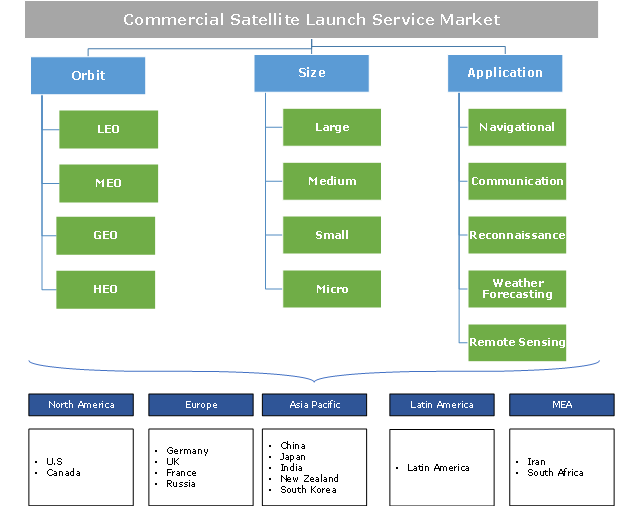 Commercial Satellite Launch Service Market