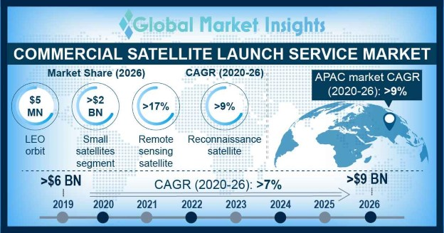 U.S. Commercial Satellite Launch Service Market, By Orbit, 2017 & 2024, (USD Million)
