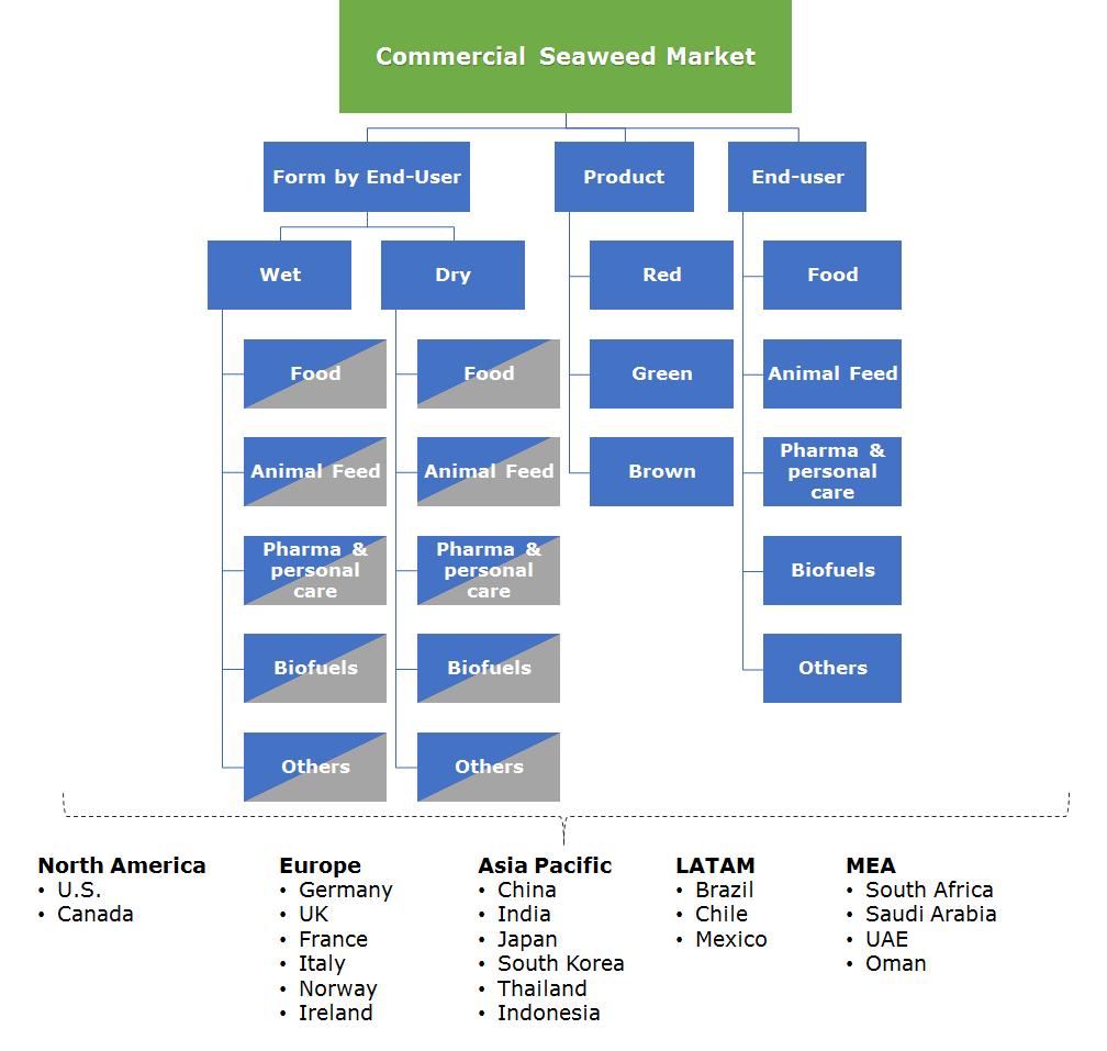 Commercial Seaweed Market Segmentation