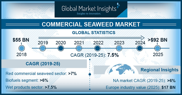 U.S. Commercial Seaweed Market Size, By End-Use, 2014 – 2025 (USD Million)