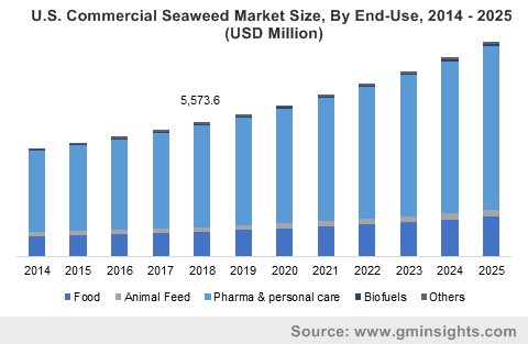 U.S. Commercial Seaweed Market Size, by End-Users, 2013 - 2024 (USD Million)