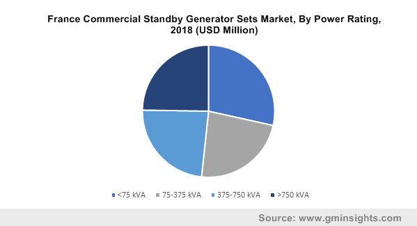 France Commercial Standby Generator Sets Market, By Power Rating, 2018 (USD Million)