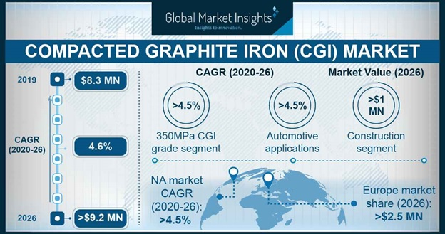 Compacted Graphite Iron Market Outlook
