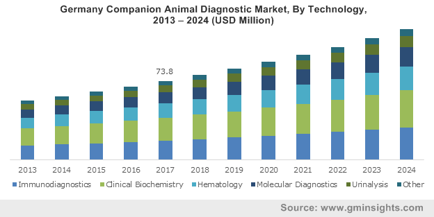 Germany Companion Animal Diagnostic Market By Technology