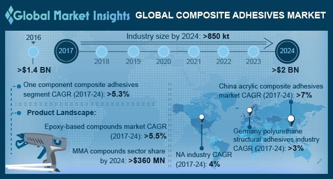 U.S. Composite Adhesives Market Size, By Product, 2016 & 2024 (Kilo Tons)