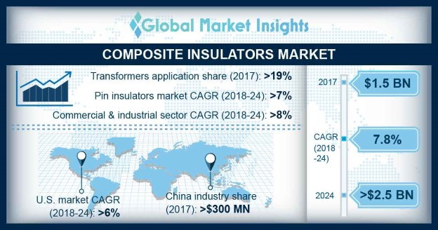 Composite Insulators Market