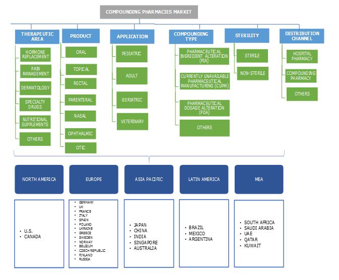 Compounding Pharmacies Market Segmentation