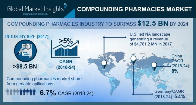 Compounding Pharmacies Market