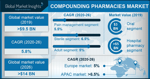 U.S. Compounding Pharmacies Market size, By Product, 2013-2024 (USD Billion)