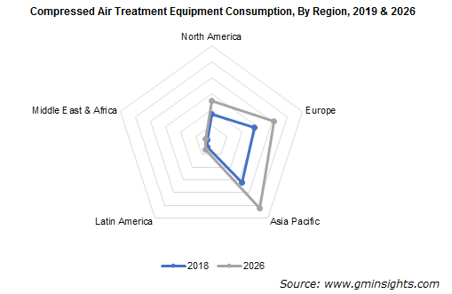 Compressed Air Treatment Equipment Market By Region