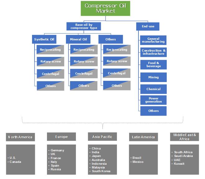 Compressor Oil Market Segmentation