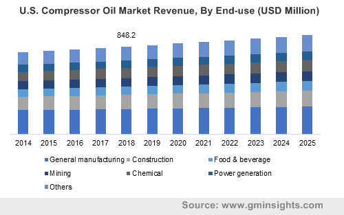 U.S. Compressor Oil Market Revenue, By End-use (USD Million)