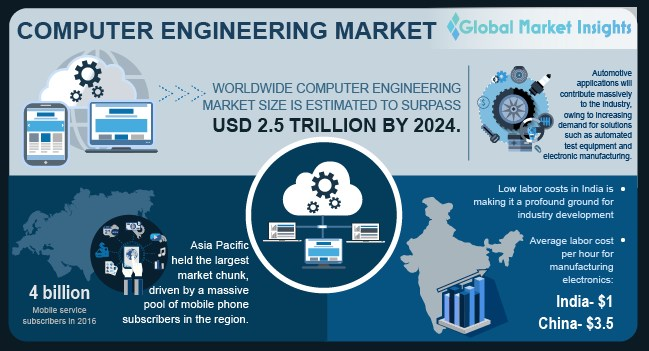 Computer Engineering Market