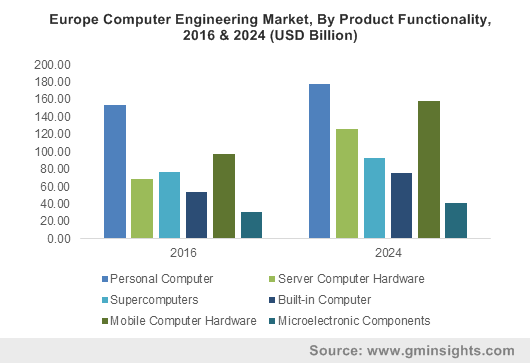 Europe Computer Engineering Market, By Product Functionality, 2016 & 2024 (USD Billion)